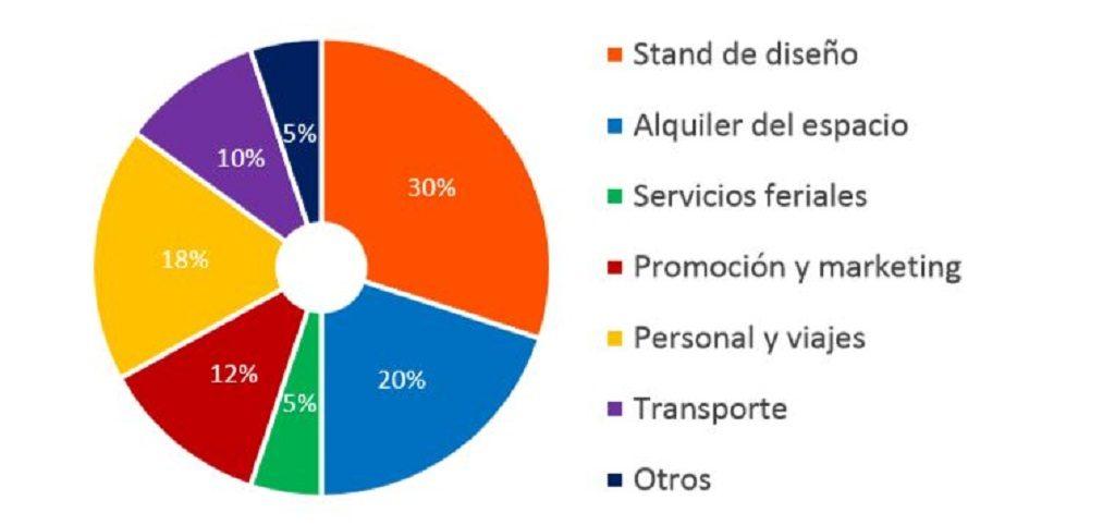 Porcentaje de gastos aproximados para asegurar la presencia en alguna de las ferias y congresos 2018-2019